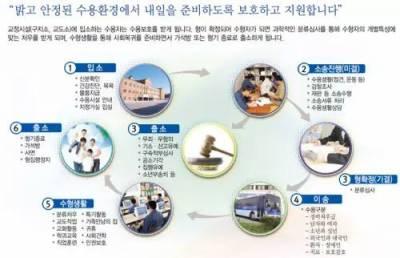 朴槿惠被逮捕啦!住6.5平牢房 吃9元牢飯……昔日總統監獄生活大起底!