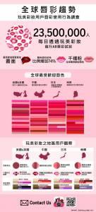 韓妞瘋mix雙色唇,台灣也跟風?!原來這才是唇色趨勢...全世界女孩都愛「這款顏色」!
