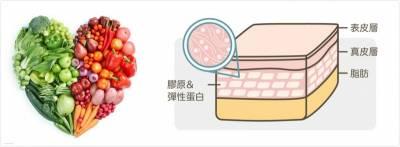 每天只要90秒!從內服到外用,對抗肌膚老化的方法,如何養成健康的膠原蛋白?