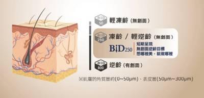 保養再進化「BiD250」 即將掀起美麗風潮