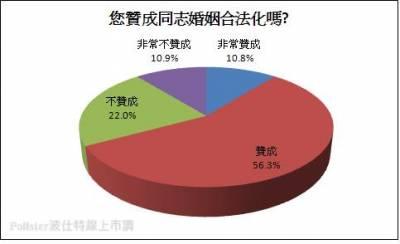 五成以上國人不能接受家人是同志