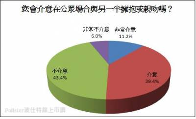 七成以上民眾認為 「先有後婚」將成為未來趨勢