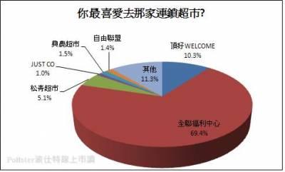 2012最受歡迎連鎖超市票選