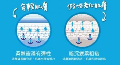 ❤KIEHL'S 超彈潤青春水精華v.s冰河醣蛋白保濕霜~1+1>2 擊敗假性老化