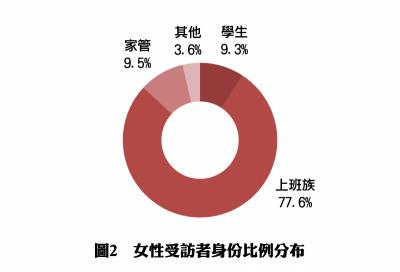 Pollster波仕特線上市調:【波仕特雙週報】―彩妝品使用與消費行為調查報告