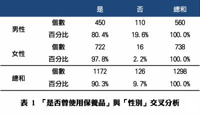 Pollster波仕特線上市調:【保養品使用經驗調查報告】