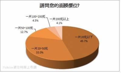 大多數民眾有使用面膜的習慣而且以價格為導向