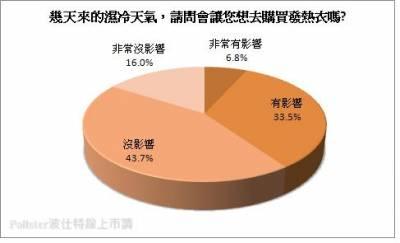 近六成民眾對發熱衣不感興趣