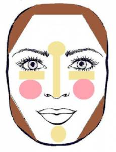 8種臉型的整容級化妝術!