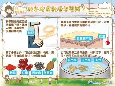 [漫漫健康]秋冬皮膚乾燥怎麼辦?|中醫 養生篇4|健談