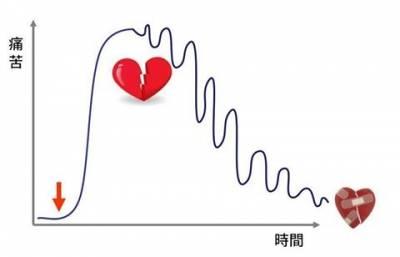 【戀愛戒斷症】 |杏語心靈