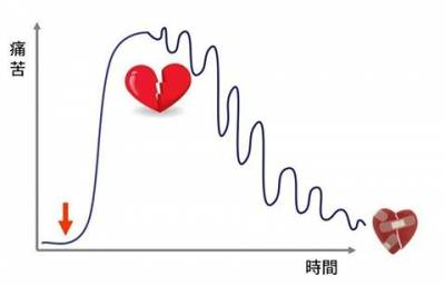 【戀愛戒斷症】-- 解方 |杏語心靈