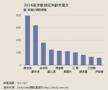 2014最受歡迎超凍齡美魔女 DailyView 網路溫度計
