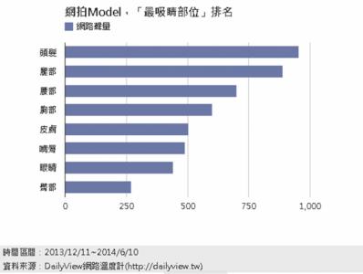 正妹生死鬥,誰是最正網拍Model DailyView 網路溫度計